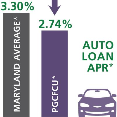 Maryland average auto loan APR = 3.30%*. Prince George average auto loan APR = 2.74%*.