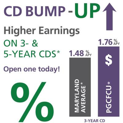Maryland average CD Rate = 1.48% APY. PGCFCU average CD Rate = 1.76% APY.