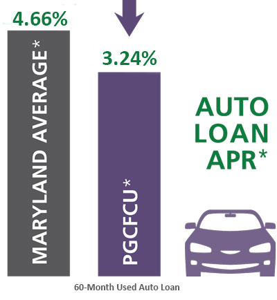 PGCFCU Auto Loan rates are lower than the Maryland Average